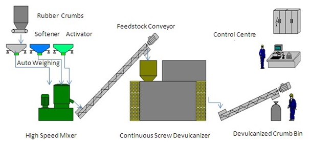 Continuous Screw Devulcanizing Process