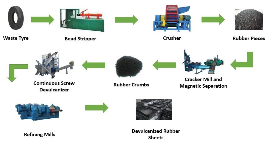 Maxlink Devulcanized Rubber Sheet Process Flowchart